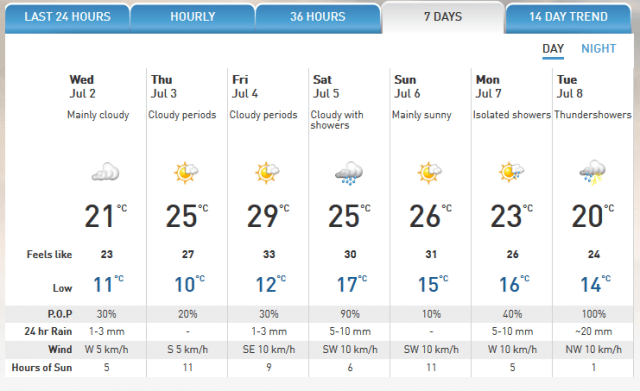 The Weather Network is forecasting rain for Regensburg this week, which may ease low water conditions along the Danube.